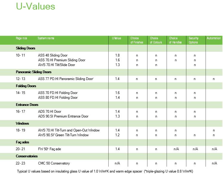Bifold Door U-Values